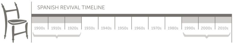 Spanish Revival Timeline